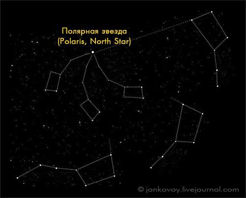 Движение Малой и Большой медведицы вокруг Полярной звезды